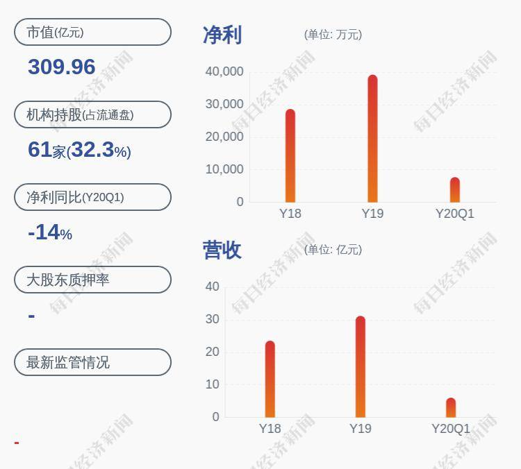 珀莱雅:持股5%以上股东质押公司股票285万股
