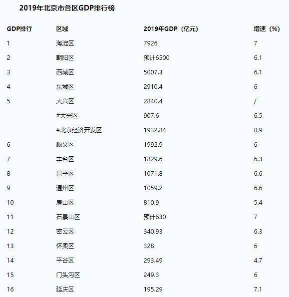 北京各区gdp_北京各区地图分布图