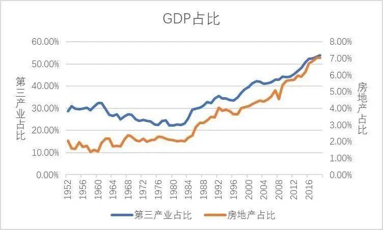 房地产gdp占比_三大产业占gdp比重图