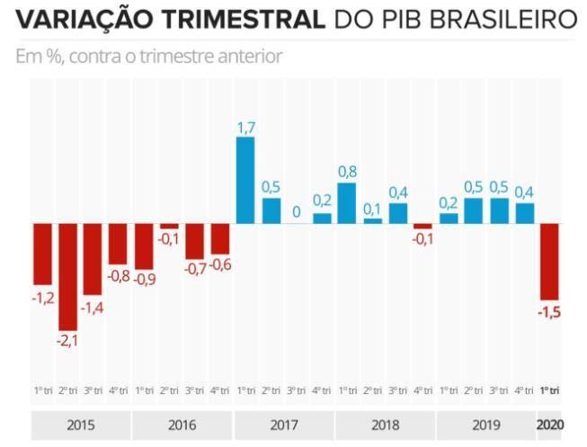 受疫情影响巴西今年第一季度国内生产总值下降1.5%