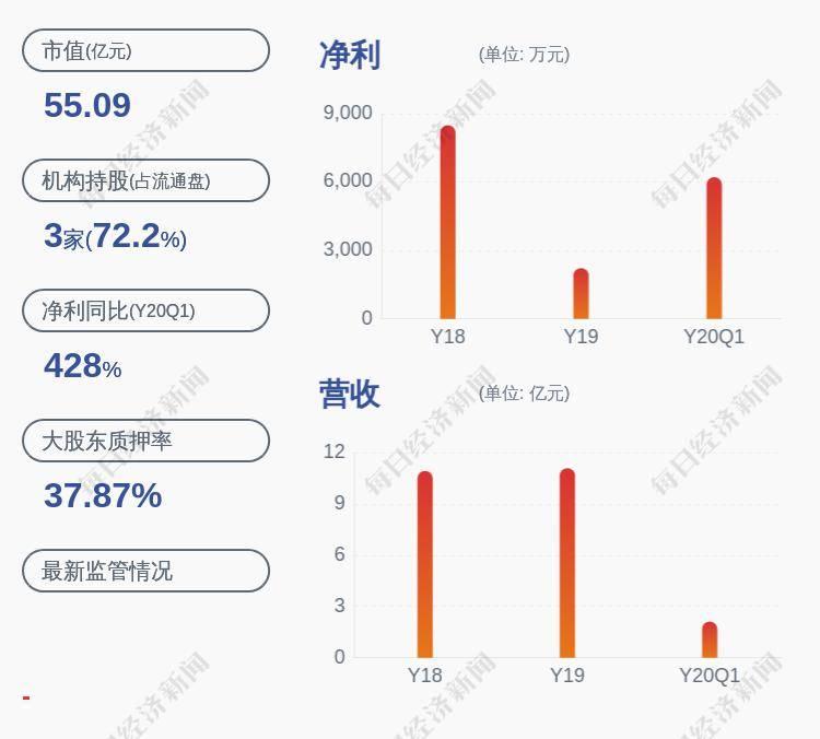 可立克:控股股东持股累计质押比例为23.91%