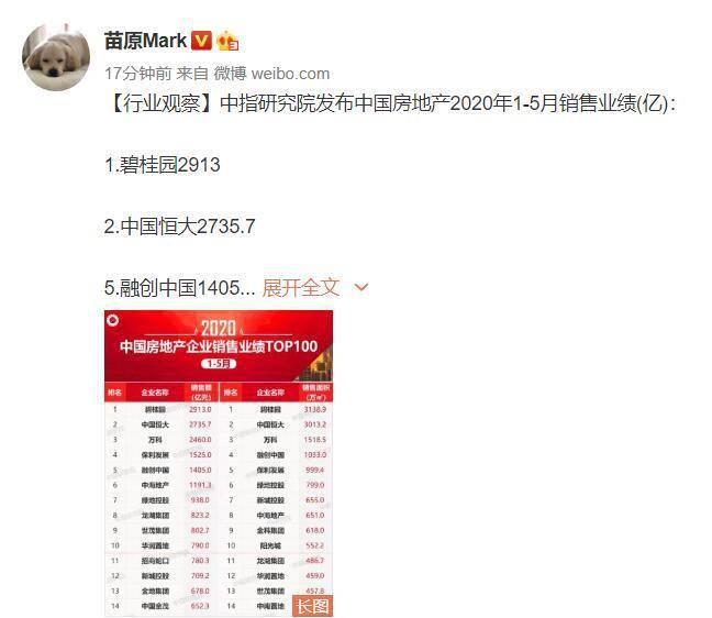 中国房地产1-5月业绩:恒大排名第2