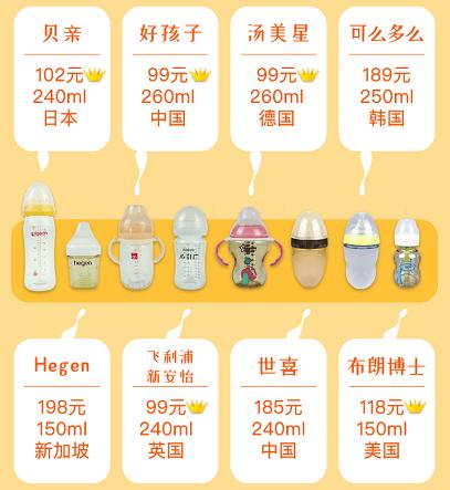 宝宝奶瓶你选对了吗?8款热门奶瓶实测