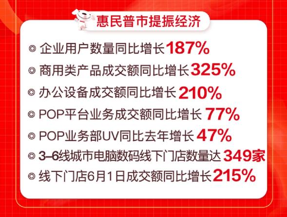 京东618开门红电脑数码整体新品成交额同比增280%