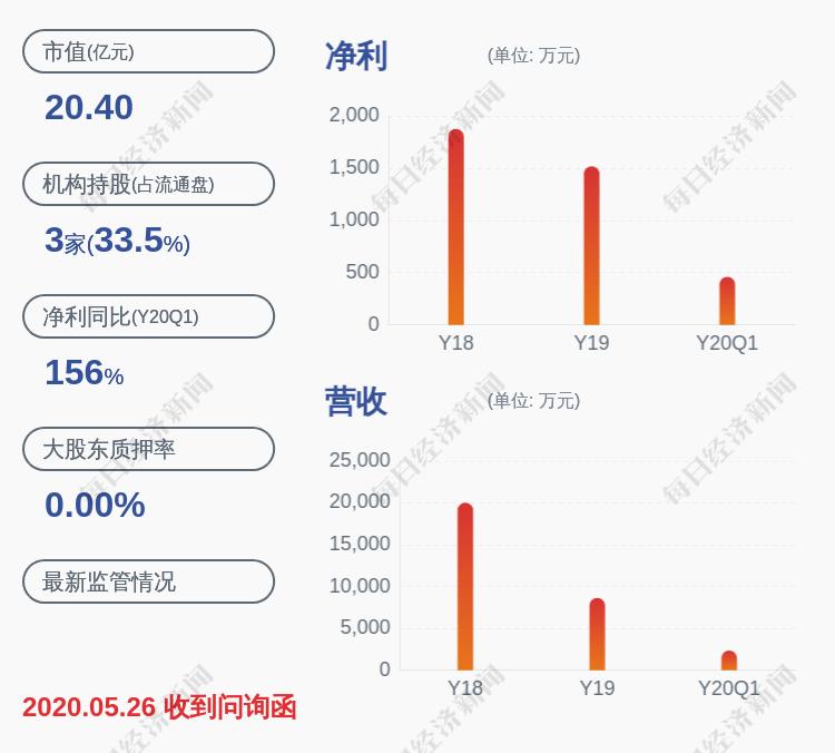 减持!GQY视讯:股东袁向阳减持公司股份约424万