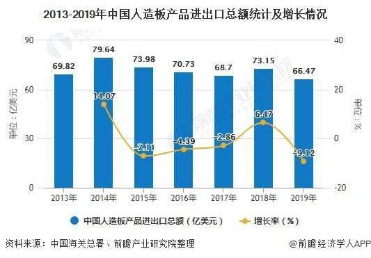 毛新宇的字2020年中国人造板行业进出口现