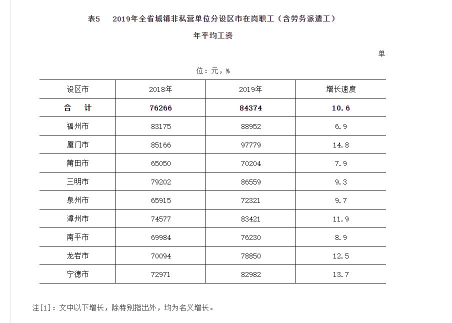 南平市2020年各市GDP_2020年福建省各市GDP排名公布