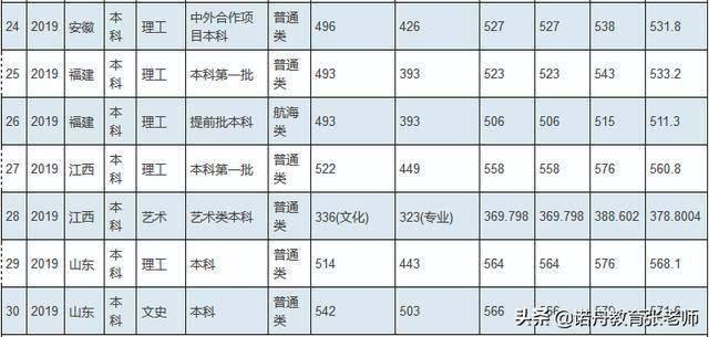 重庆交通大学排名_重庆交通大学