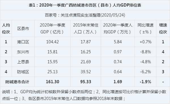 2020宜宾各区县gdp_宜宾江北2020年规划图