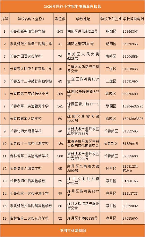 长春市民办义务教育学校有多少招生派位数额?答案来了!