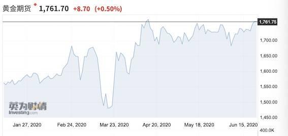 """华尔街齐唱""""弱美元"""",金价冲破1760后仍被看好"""