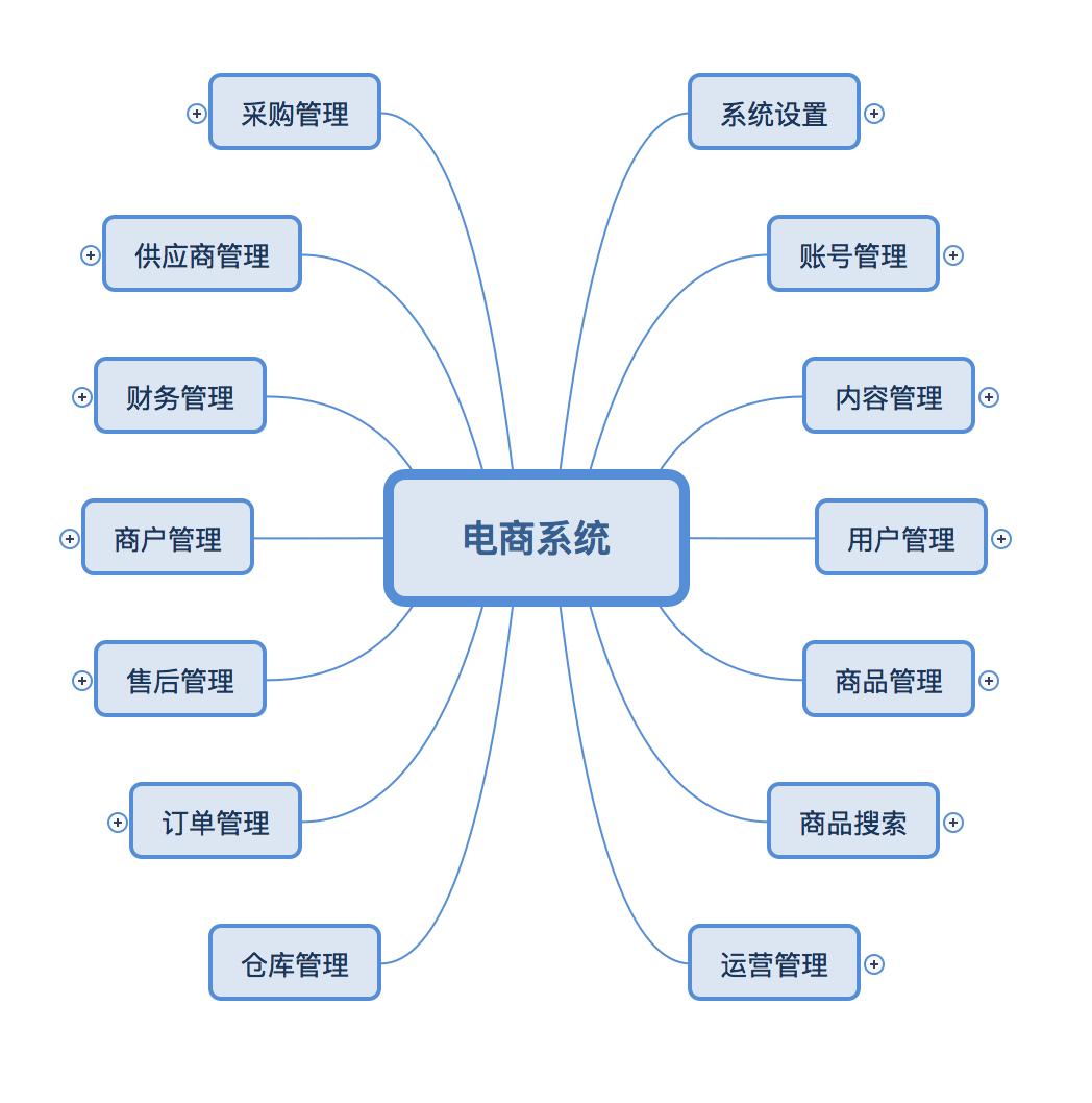 电商后台设计:基本功能架构