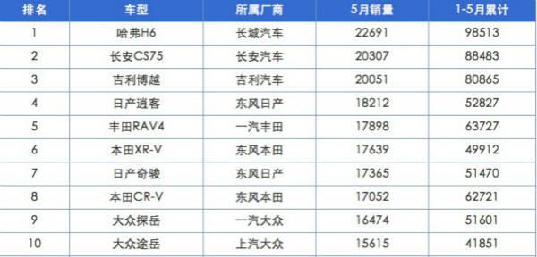 途观L落榜,5月SUV畅销榜自主品牌和日系车占据八席
