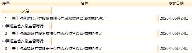 """安徽证监局又出手!""""一口气""""开出三张罚单"""