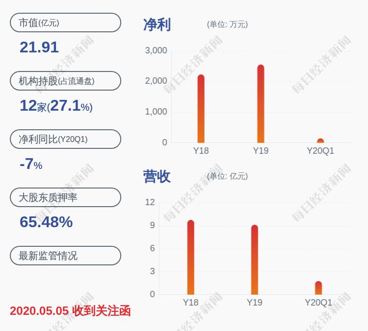 注意!陕西金叶:第一大股东万裕文化及一致行动人质押公司股份占其所持比例超80%