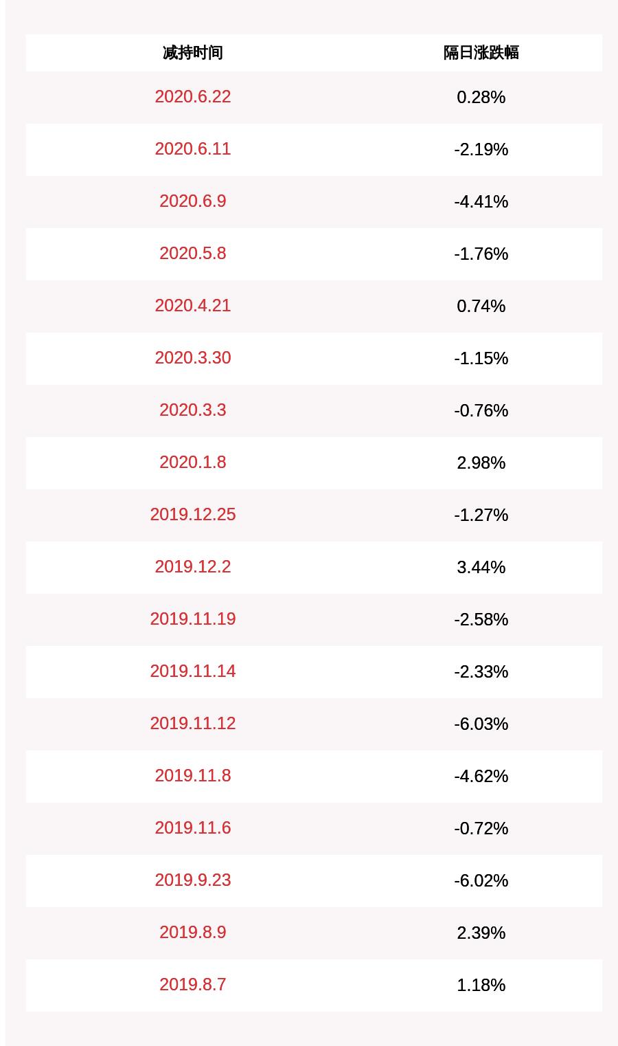天泽信息:公司董事长陈进累计减持所持公司股