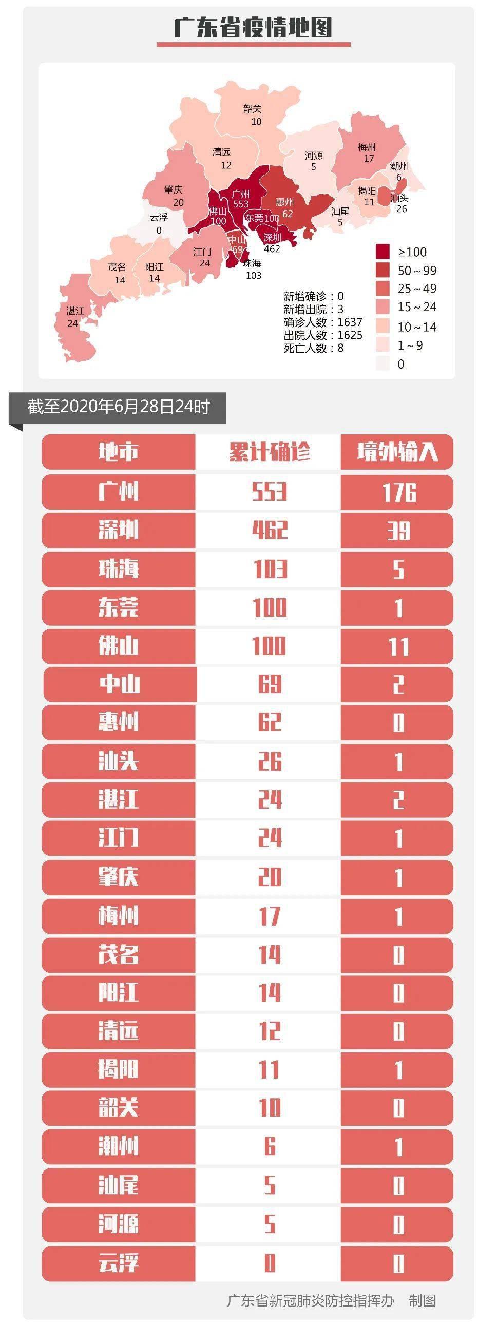 2020年6月29日广东省新冠肺炎疫情情况