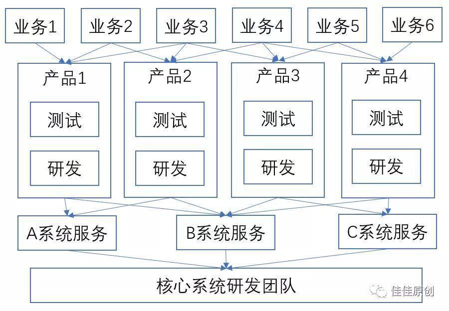 Bank,4.0,银行产品数字化的发展(图3)