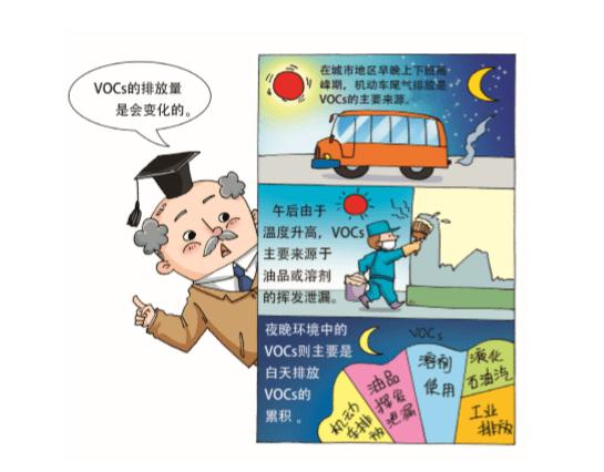 VOCs百科全书| VOCs的排放是否随时间变化?