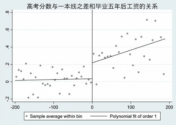 陈沁:高考上一本或二本,毕业五年十年后收入差距多大 国内新闻 第8张
