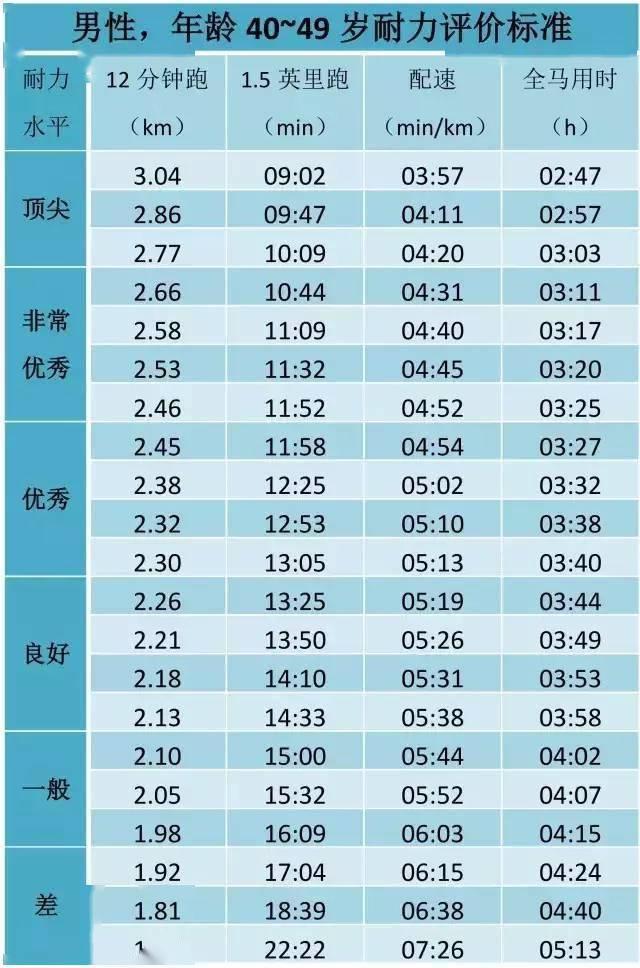 姚明当年跑3200米配速408,12分钟经典跑步测试,你处在什么水平? 知识百科 第18张