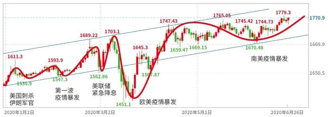 黄金市场下半年:仍将维持强势上涨格局