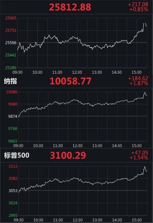 指数美股上半年收官:道指累跌9.55% 纳指累涨12.11%