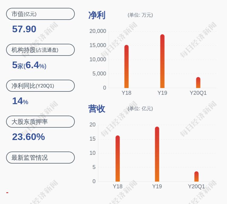 华荣|华荣股份:实际控制人胡志荣质押约2200万股