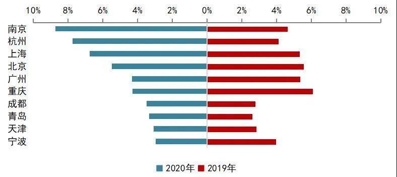 13家房企半年销售业绩超千亿,一二线城市贡献率占80%