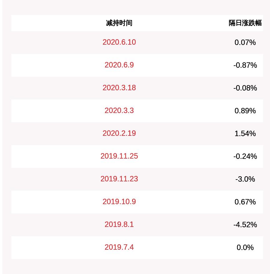 科华控股:持股5%以上股东减持约133万股,比例超过1%