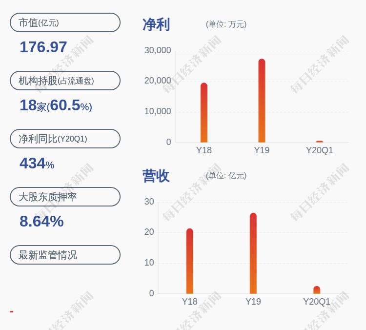 宇信科技:控股股东宇琴鸿泰质押约747万股
