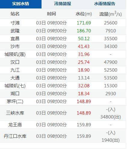 长江形成今年第1号洪水,武汉已超设防水位