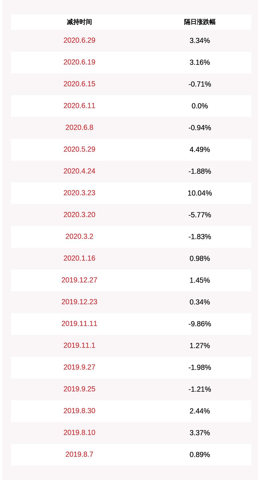 减持数量过半!万兴科技:原持股5%以上股东减持约179万股