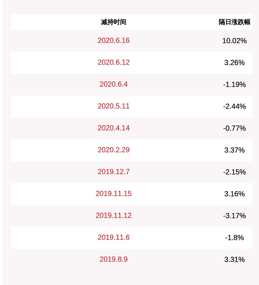 进展!华通热力:公司股东、董事陈秀明已累计减持约238万股