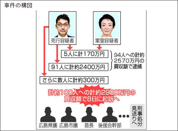 前法相夫婦重大賄選丑聞進入訴訟階段,安倍晉三出面致歉