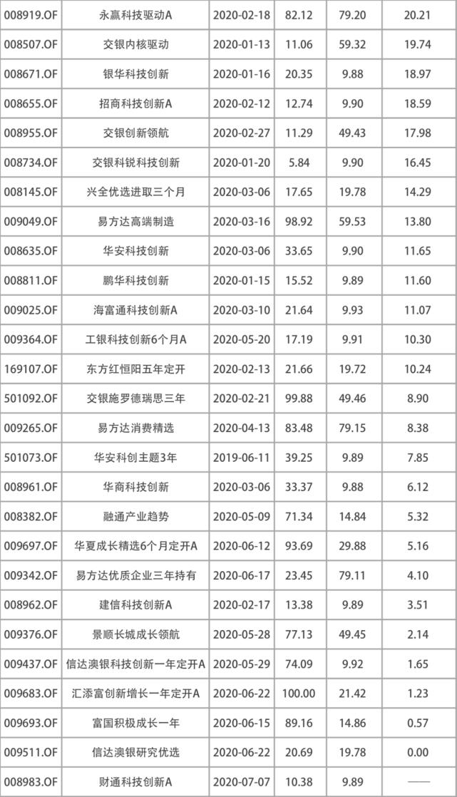 649只基金突破2015年高点时净值!单只新基狂销千亿,上车还是谨慎?