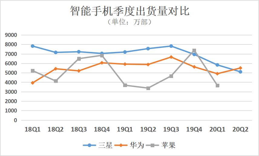 华为手机二季度首次夺冠,能否拿到年度冠军?