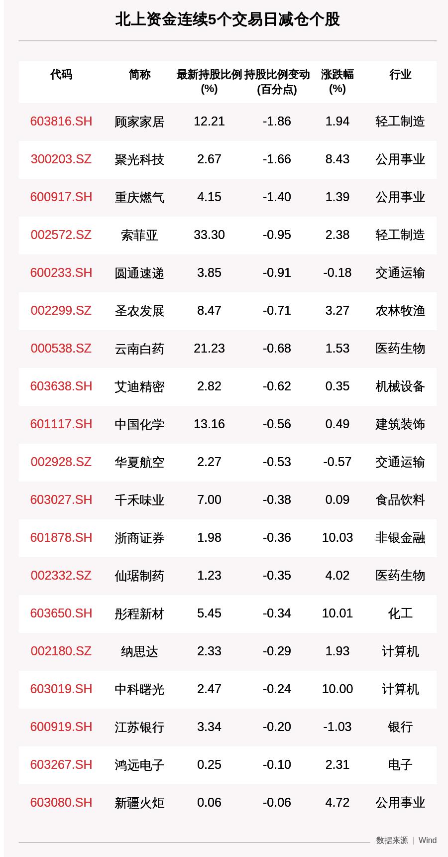 揭秘北上资金:连续5日减仓这19只个股(附名单)
