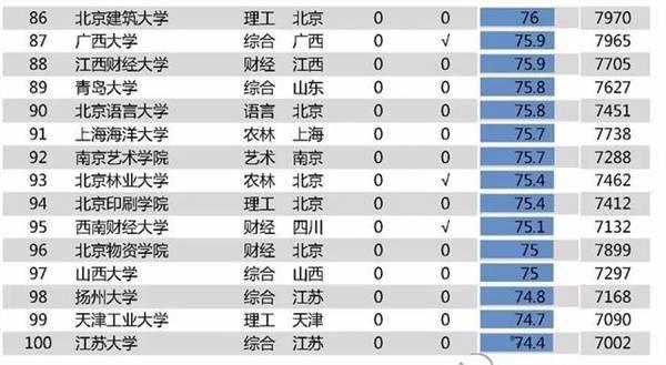 2020高校毕业生薪酬排行榜:清华居首北大第二24所高校毕业生薪酬过万(附榜单)