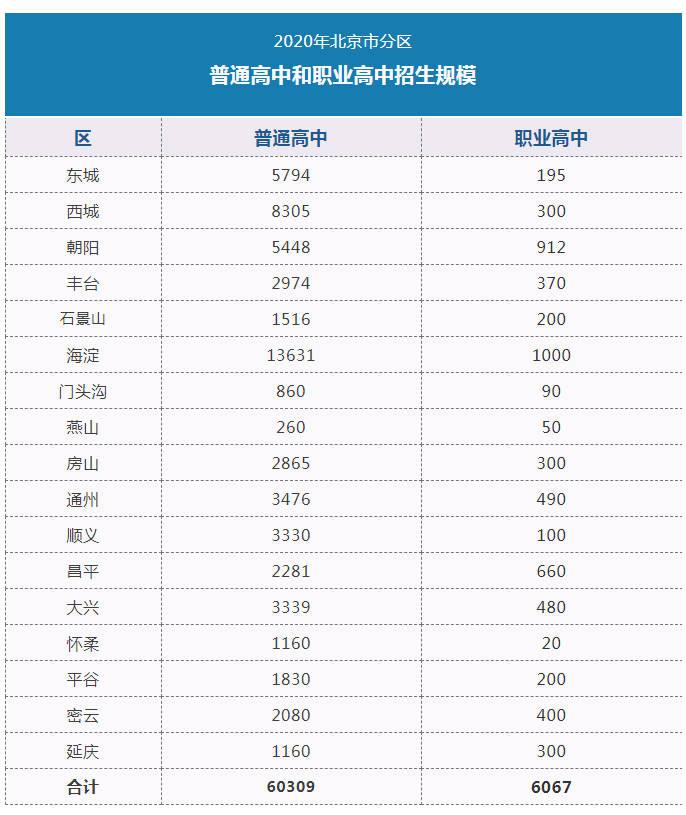 北京:2020年普通高中招生规模为