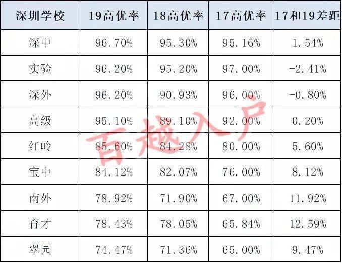 """高考放榜后,""""被屏蔽""""的深圳教育"""