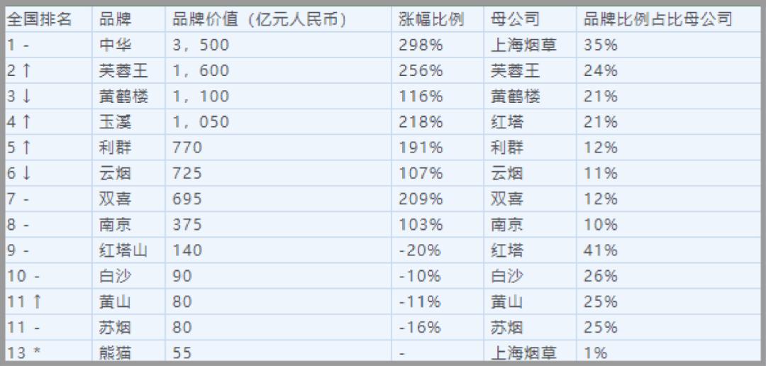 2019年胡润研究院发布的烟草品牌排行榜