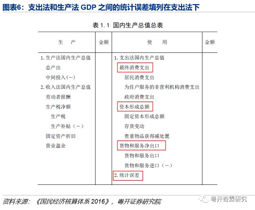 支出法算gdp的四个部分_用支出法计算GDP