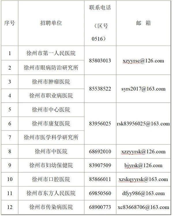 徐州市中医院:2020年徐州市卫生健康委直属事业单位公开招聘高层次卫生人才公告
