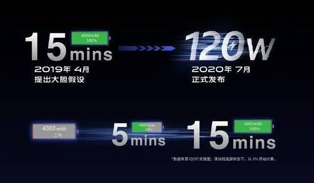 功率达百瓦,手机充电技术发展到终点了?
