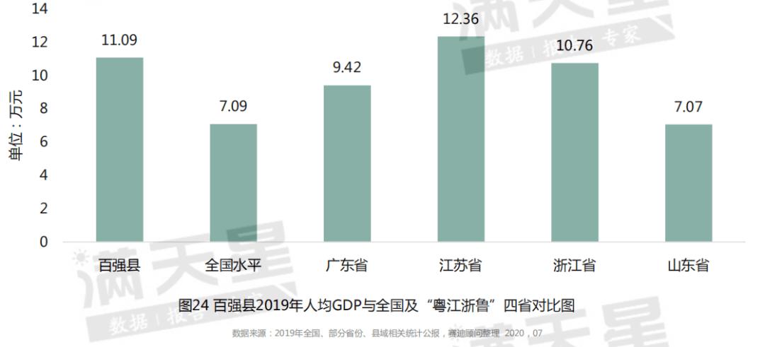 盐亭县人均gdp2021_烟台的真面目,是时候揭开让大家知道了