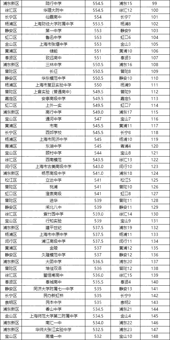 2020长宁区中学排名_再见2020你好2021图片