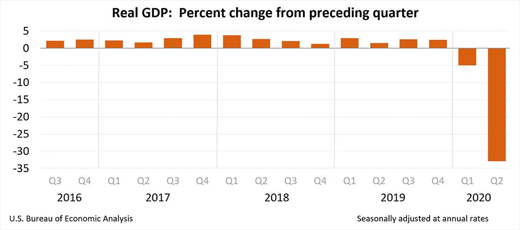 惊呆!暴跌32.9%,美国二季度GDP跌幅创纪录,特朗普更岀奇招:建议推迟总统大选_