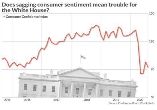 【美国人很焦虑 特朗普和美股情况不妙?】