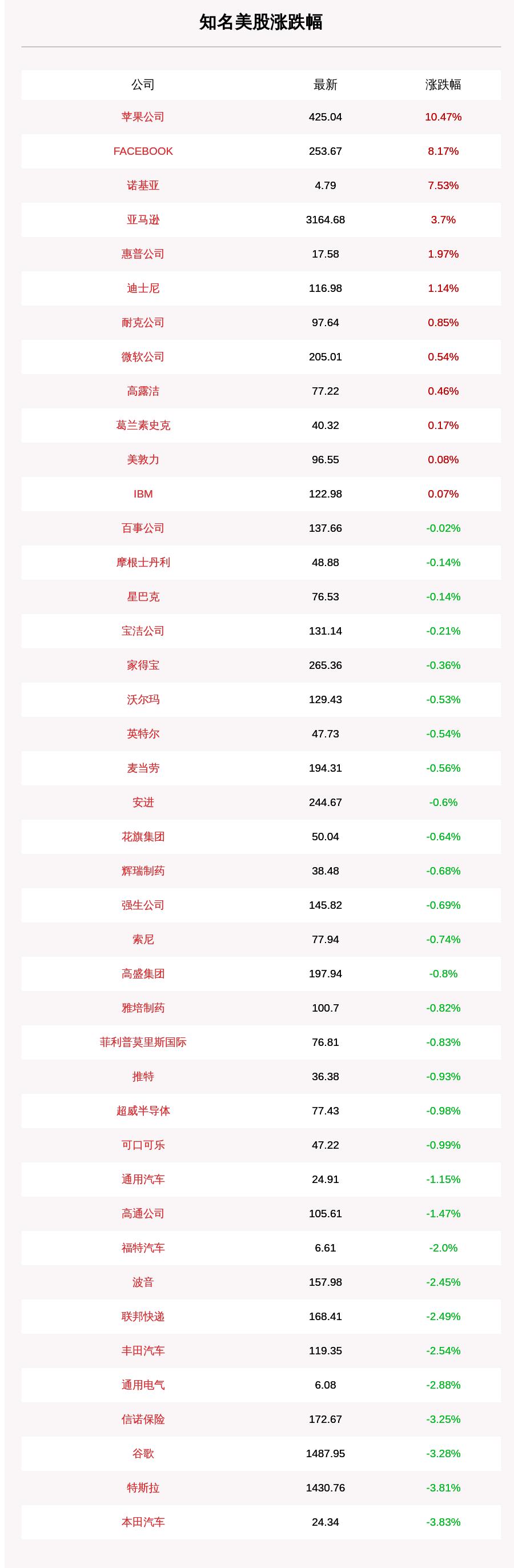 8月1日知名美股收盘情况一览:苹果